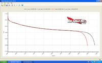 LiPo Battery voltage under load tests