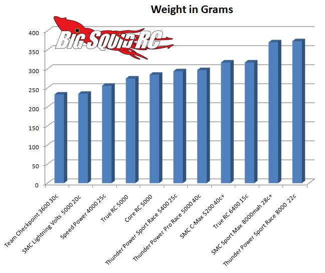 LiPo Shootout – Weight Comparison « Big Squid RC – RC Car