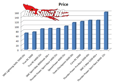 LiPo Battery Shootout Prices