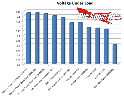 LiPo Battery Shootout Voltage Under Load