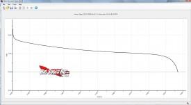 zippy 30c review graph