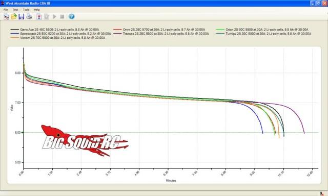 30 amp test