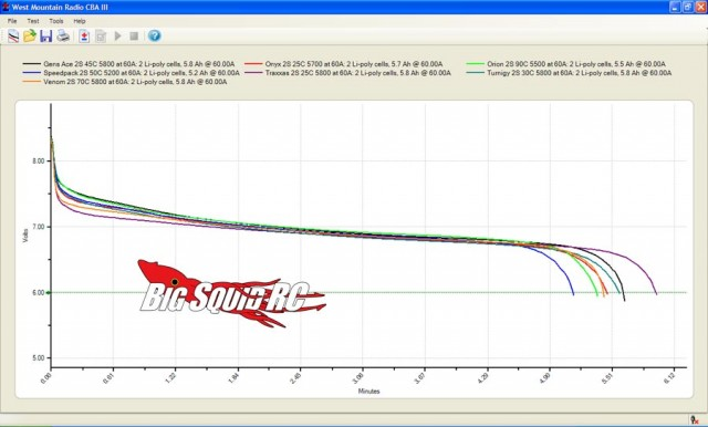 60 amp test